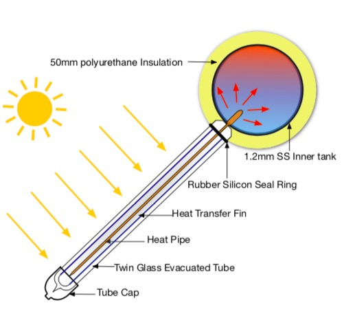 thermosiphon solar water heater-2